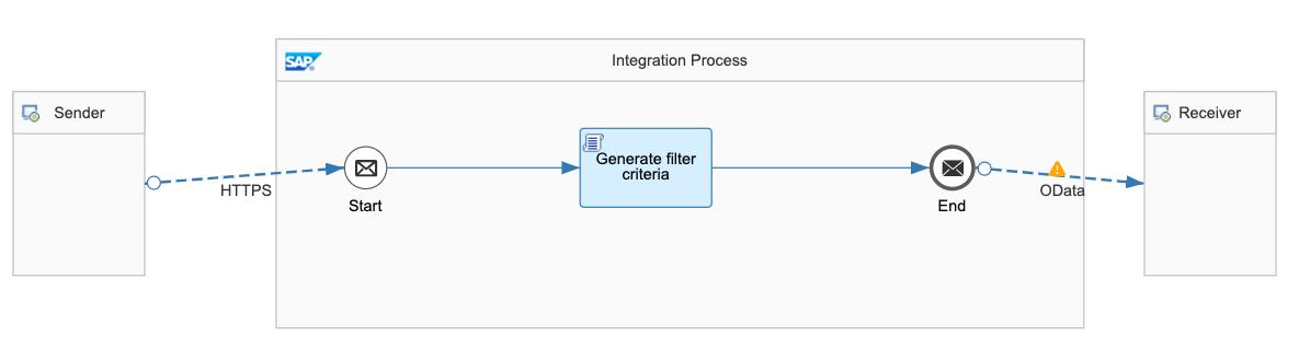 querying-mechanism-HTTP-OData