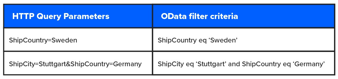 Table query parameters and filter criteia