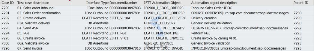 End-to-end sales process configured in Int4 IFTT