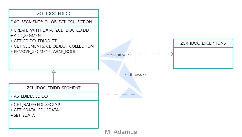 IDoc with ABAP OOP UML
