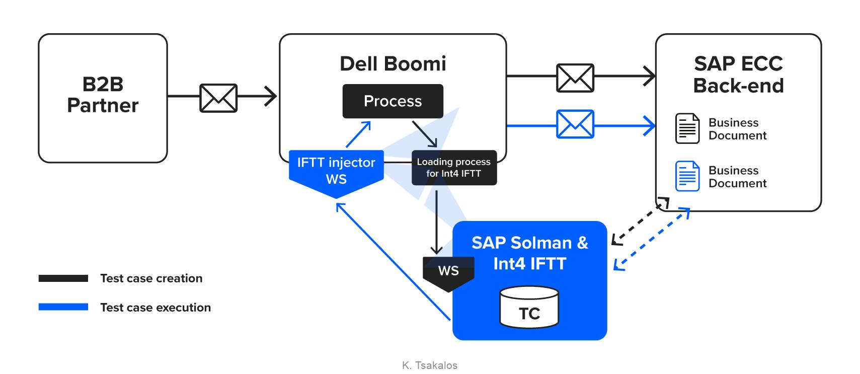 Dell_Boomi_test_integration_Int4_IFTT