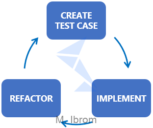 Figure 1. Test-driven development lifecycle